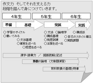 学年チャート